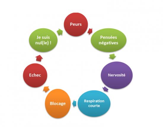 Le cercle vicieux du stress
